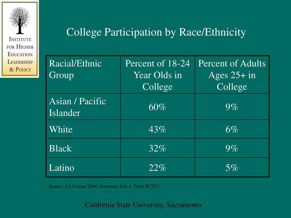 College Participation by Race/Ethnicity
