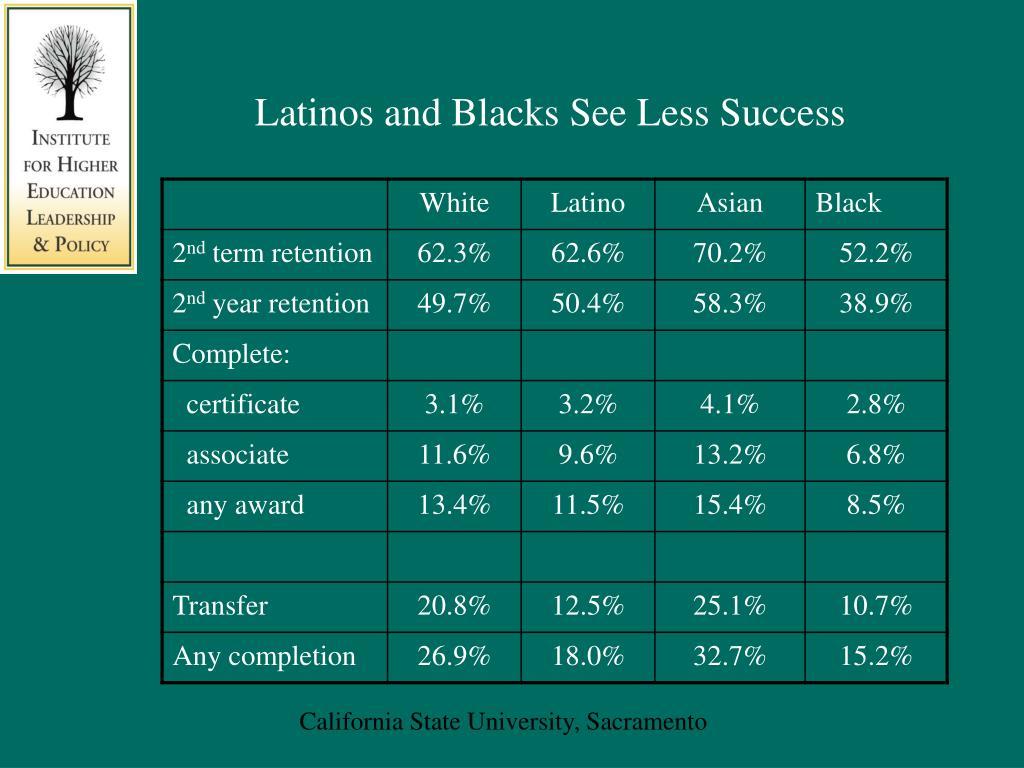 Latinos and Blacks See Less Success