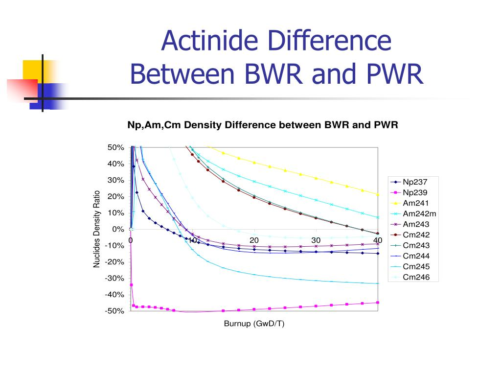 Actinide Difference
