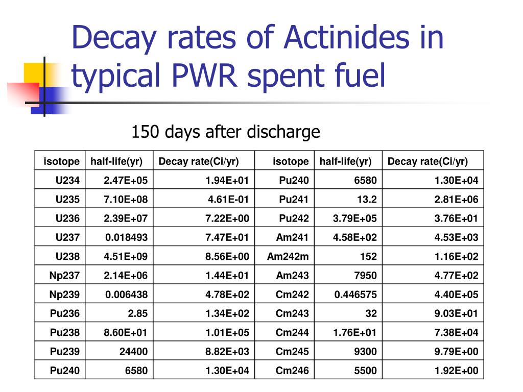 Decay rates of Actinides in typical PWR spent fuel
