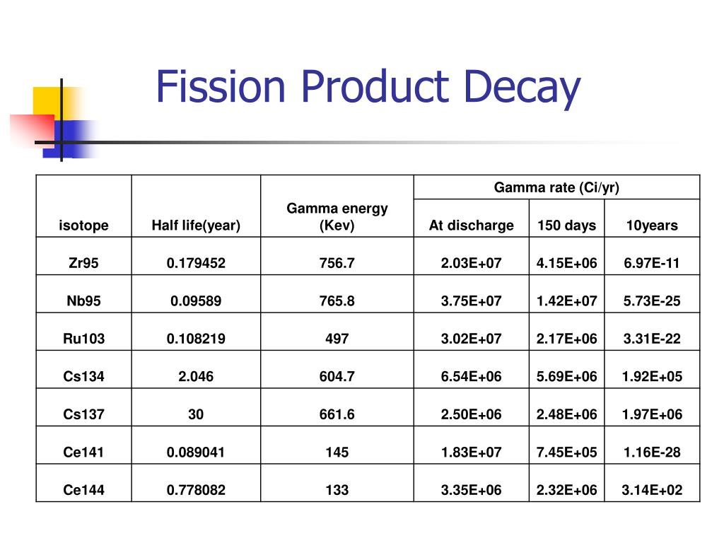 Fission Product Decay