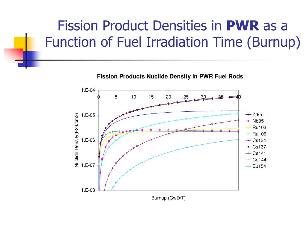 Fission Product Densities in
