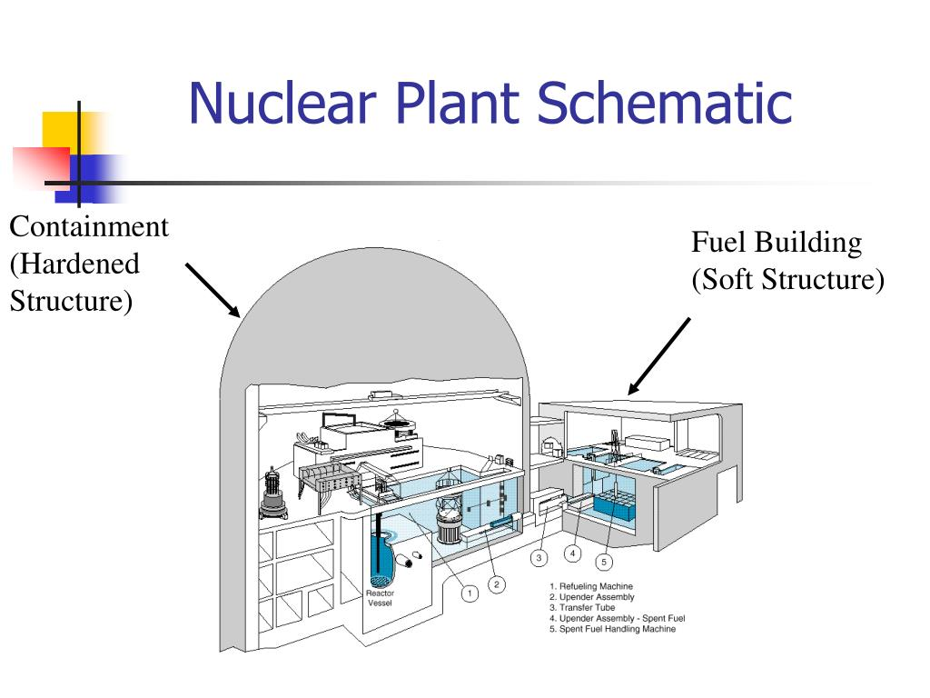 Nuclear Plant Schematic