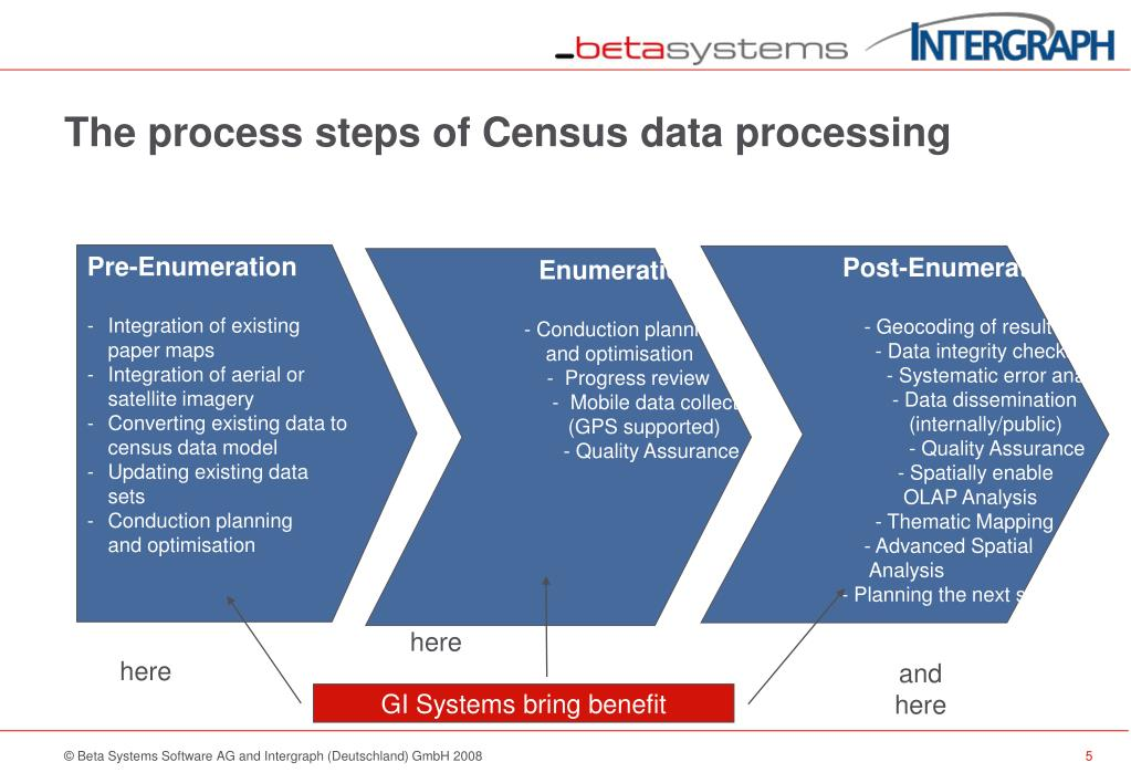 The process steps of Census data processing