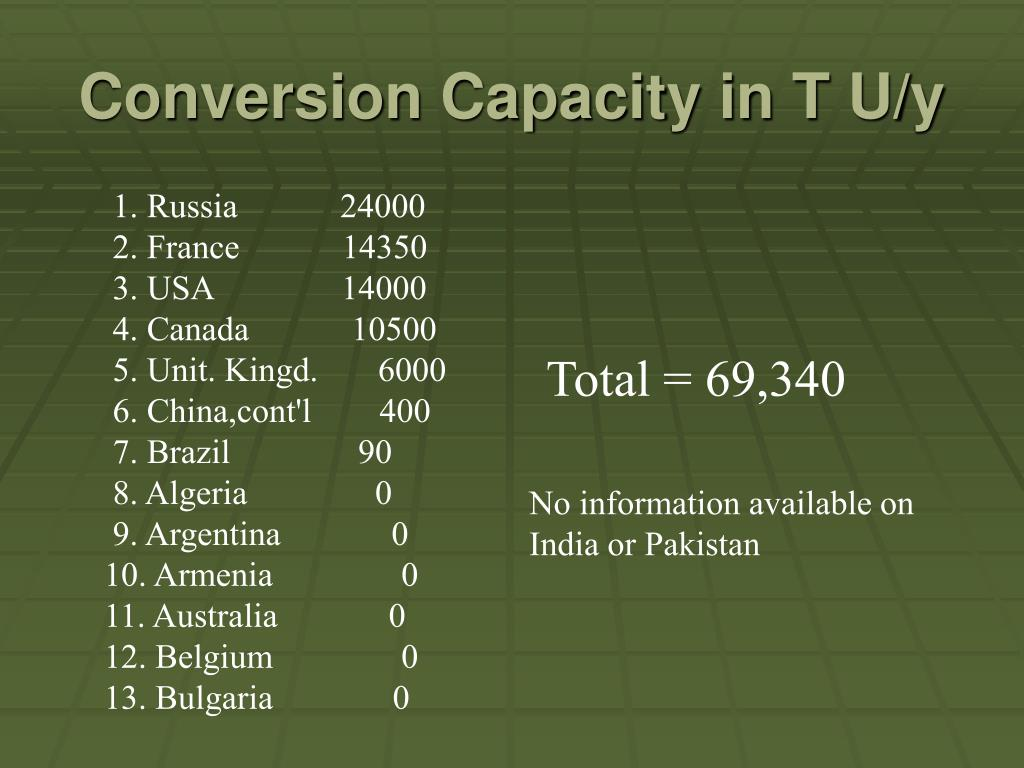 Conversion Capacity in T U/y
