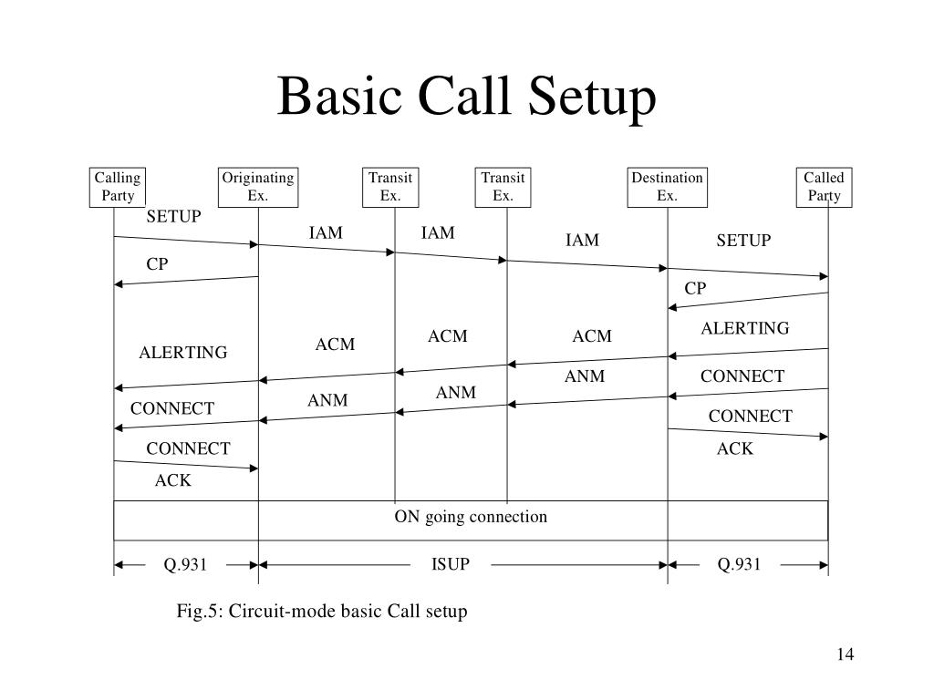 Basic Call Setup