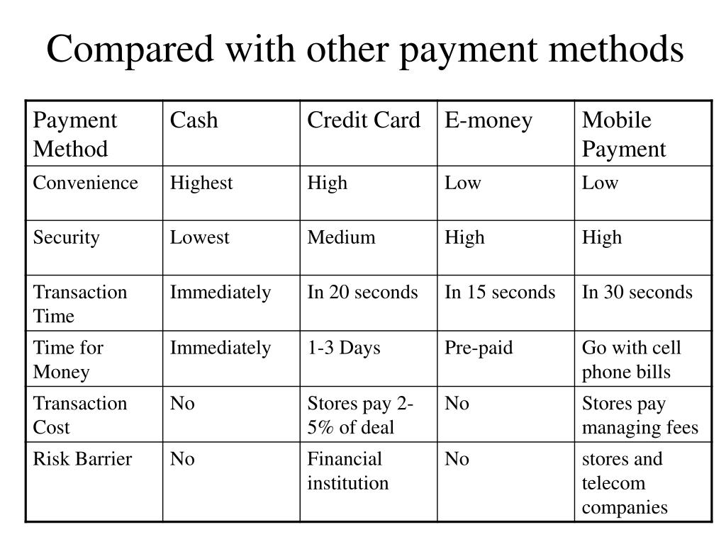 Compared with other payment methods
