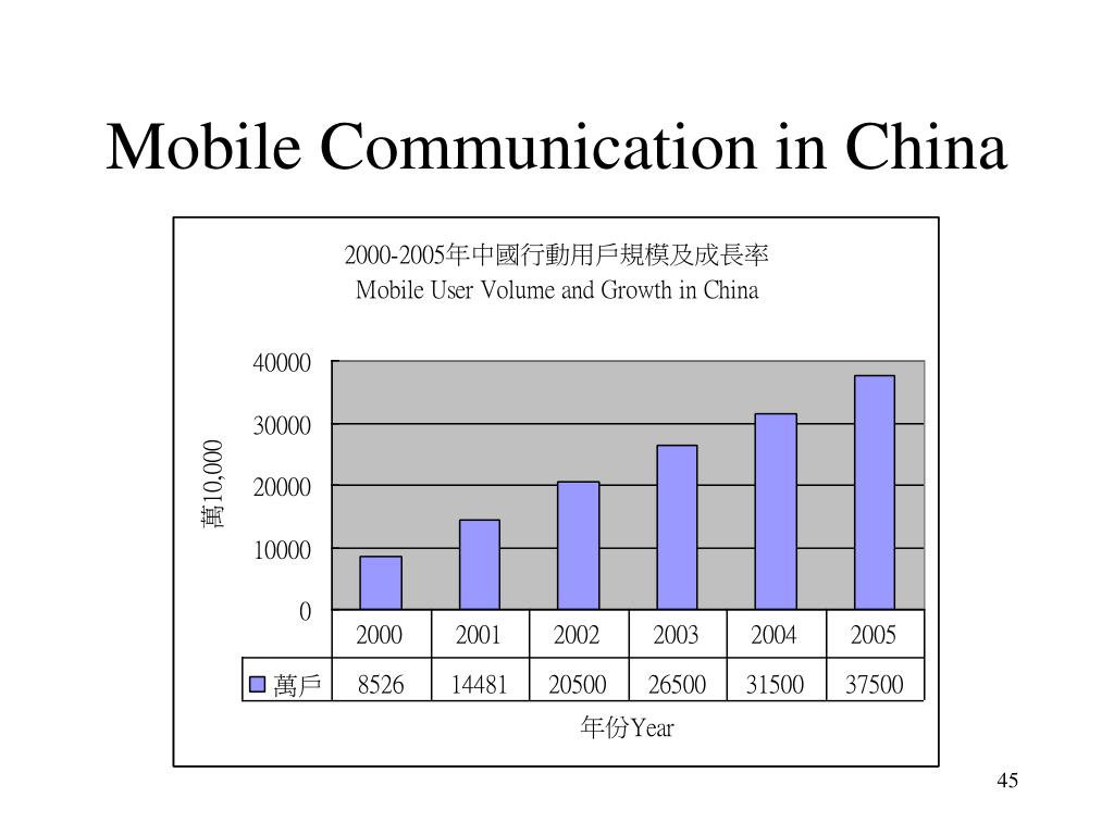 Mobile Communication in China