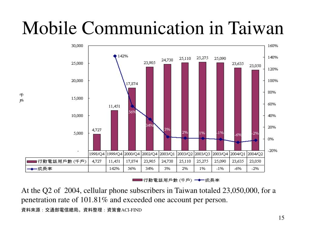 Mobile Communication in Taiwan