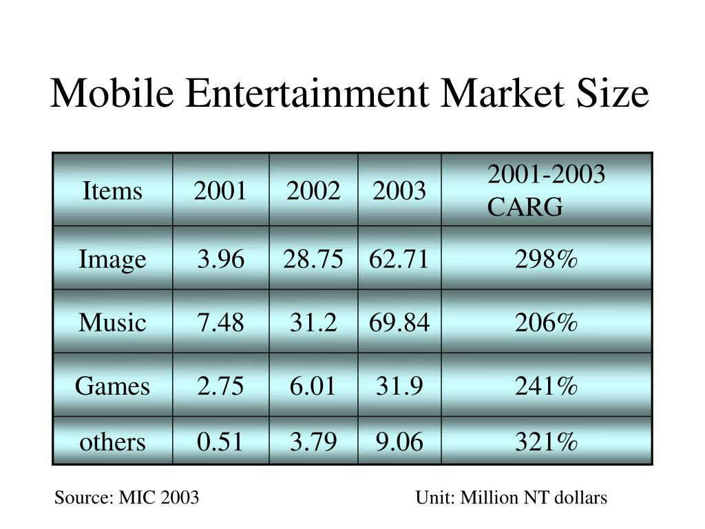 Mobile Entertainment Market Size
