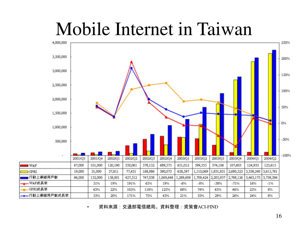 Mobile Internet in Taiwan