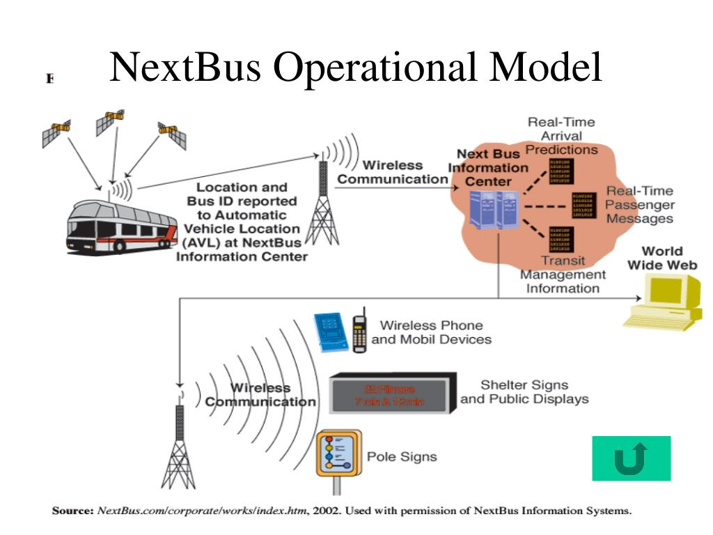 NextBus Operational Model
