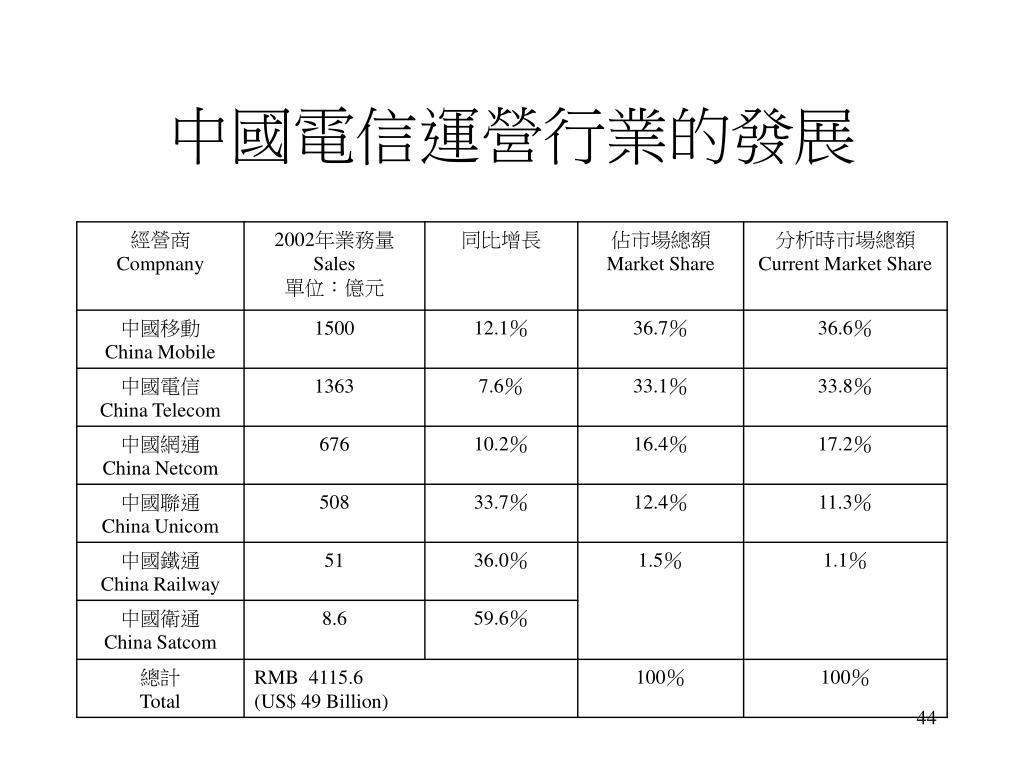 中國電信運營行業的發展