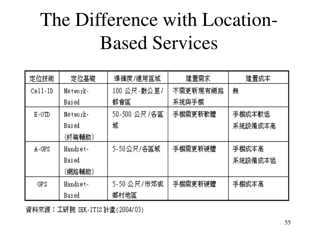 The Difference with Location-Based Services