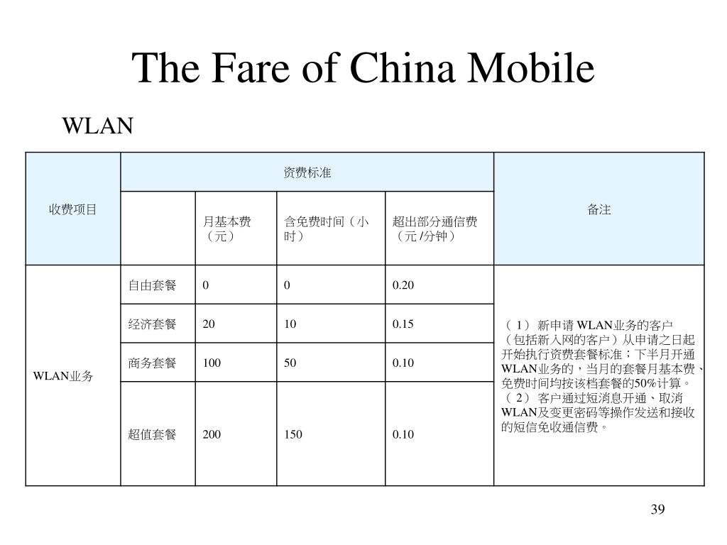 The Fare of China Mobile