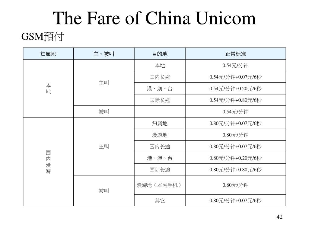 The Fare of China Unicom