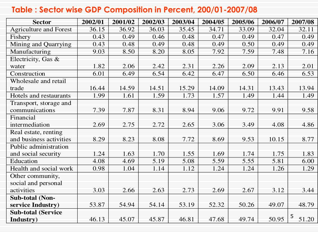 sector wise gdp Facts and statistics about the gdp - composition by sector of pakistan updated as of 2018.