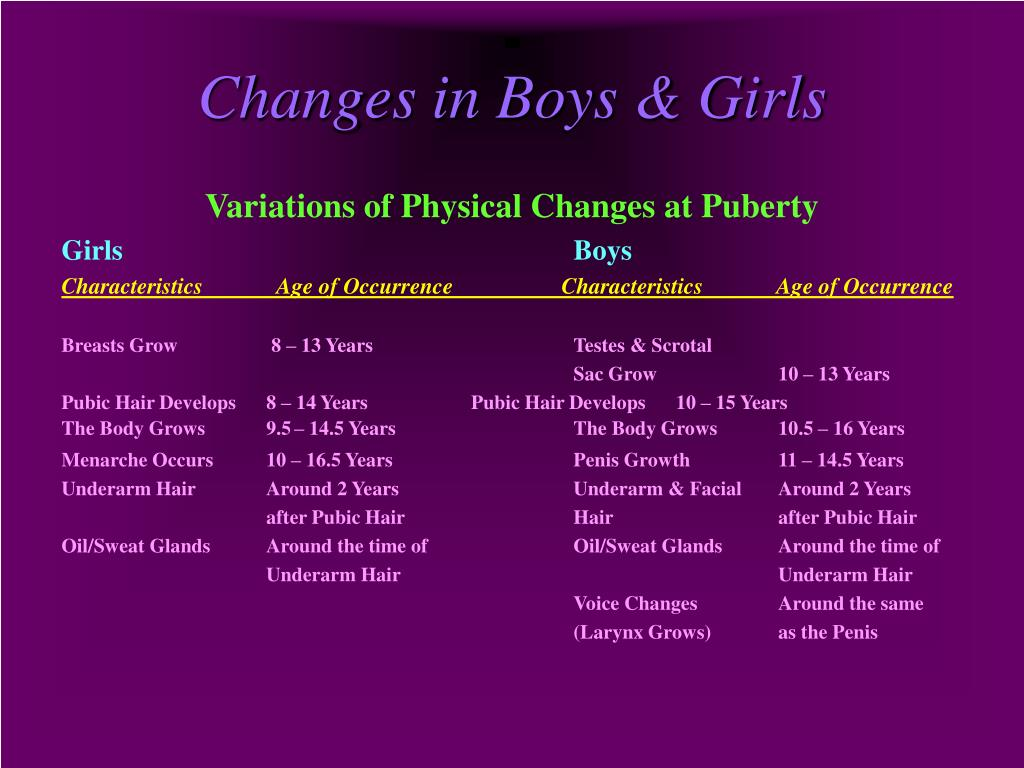 Changes in Boys & Girls