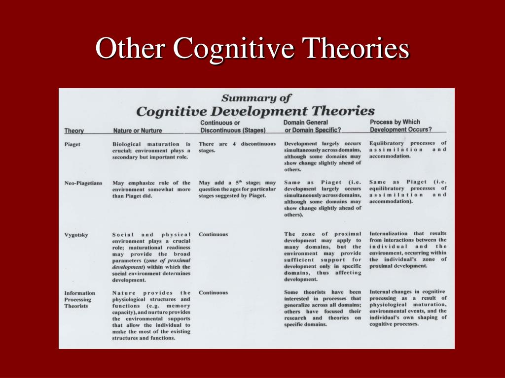 Other Cognitive Theories