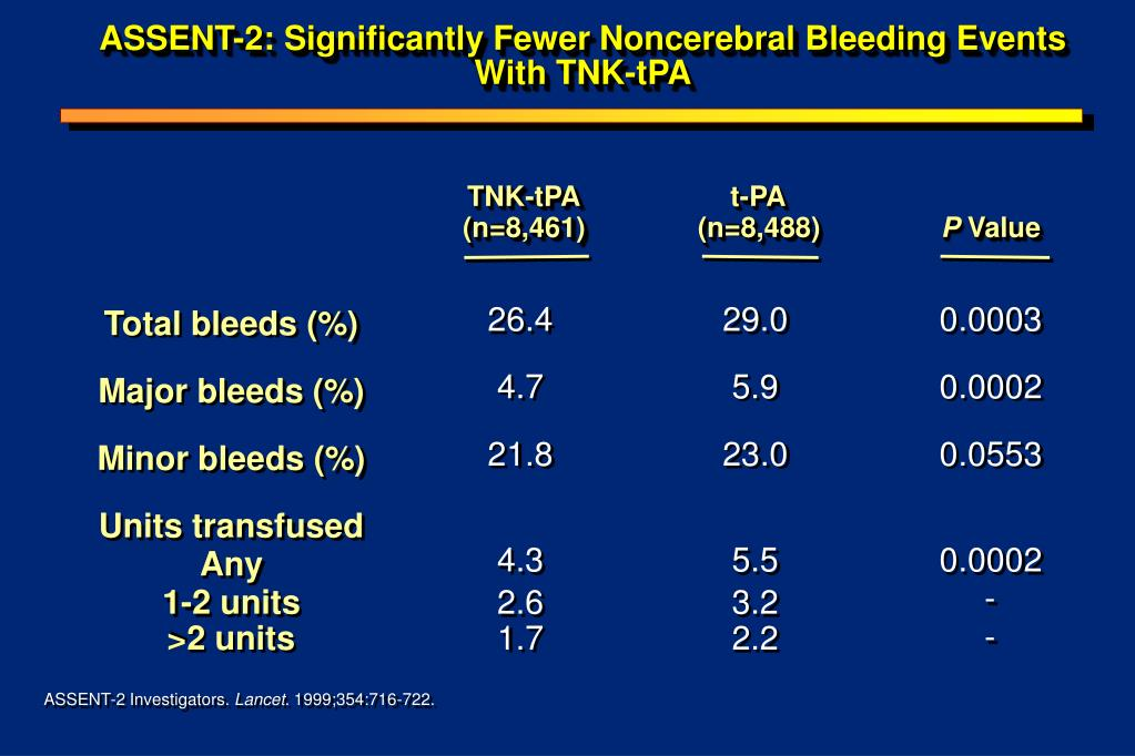 ASSENT-2: Significantly Fewer Noncerebral Bleeding Events With TNK-tPA