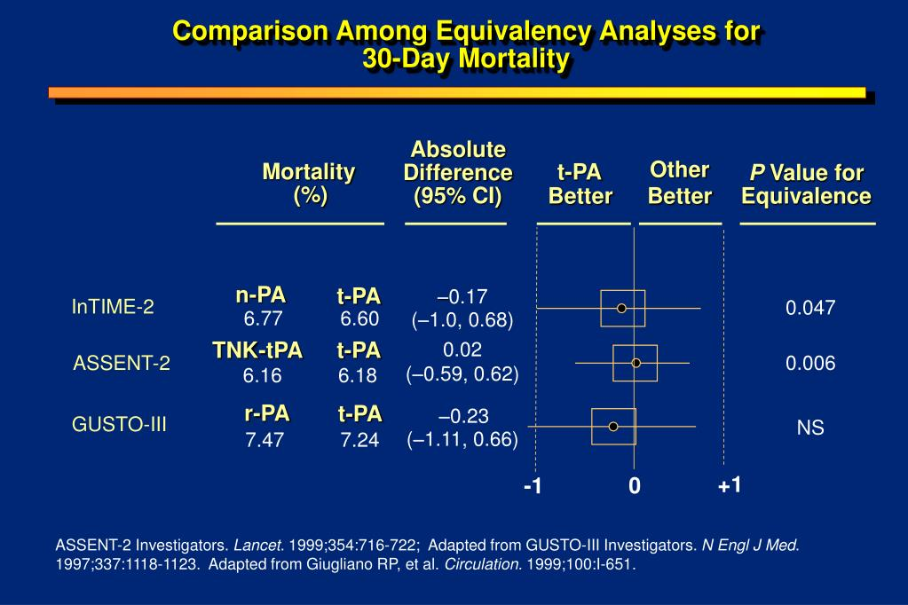 Comparison Among Equivalency Analyses for