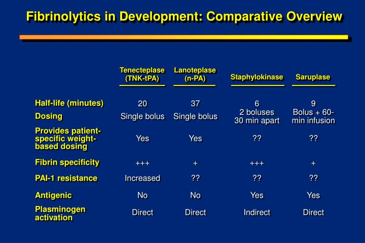 Fibrinolytics in development comparative overview