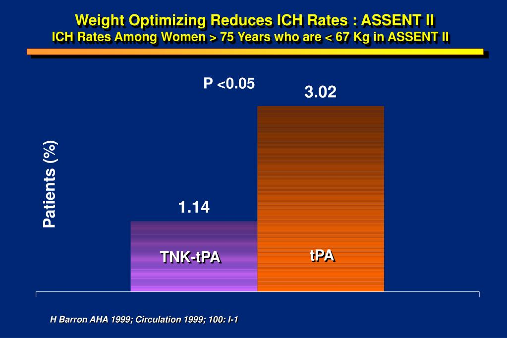 ICH Rates Among Women > 75 Years who are < 67 Kg in ASSENT II