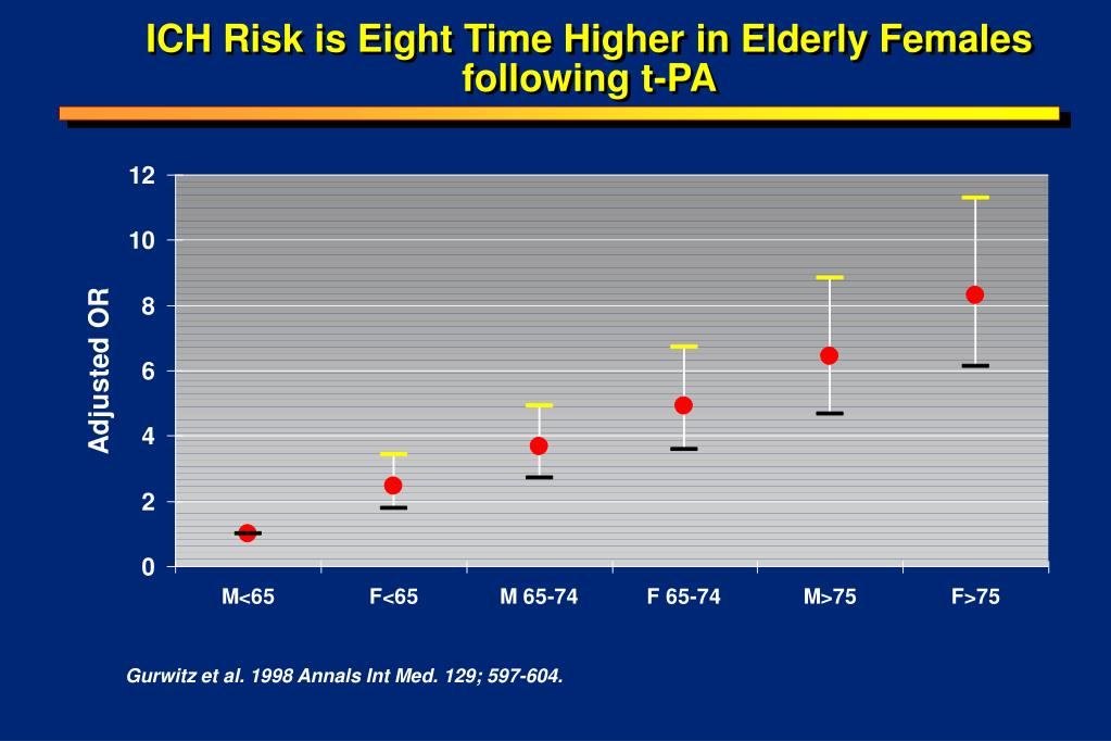 ICH Risk is Eight Time Higher in Elderly Females