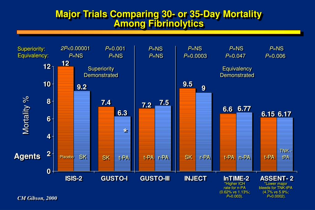 Major Trials Comparing 30- or 35-Day Mortality