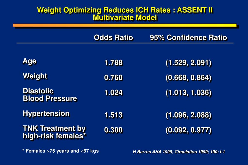 Weight Optimizing Reduces ICH Rates : ASSENT II
