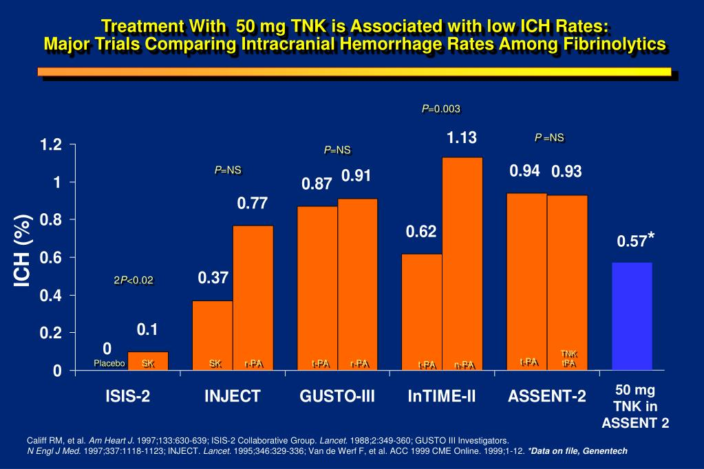 Treatment With  50 mg TNK is Associated with low ICH Rates: