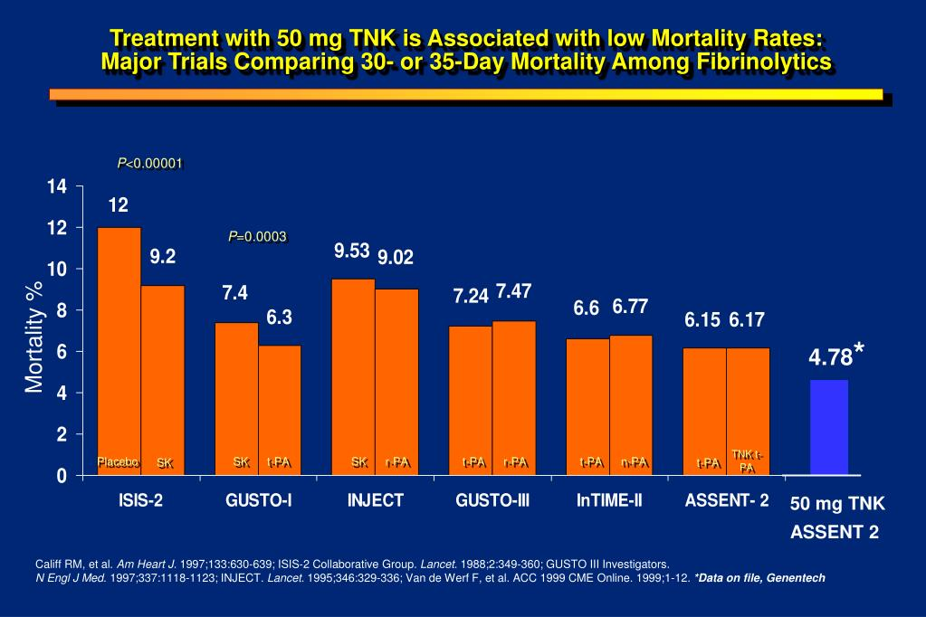 Treatment with 50 mg TNK is Associated with low Mortality Rates: