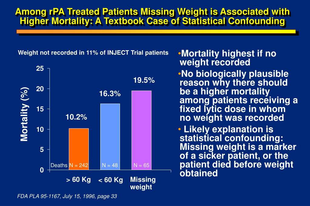 Among rPA Treated Patients Missing Weight is Associated with Higher Mortality: A Textbook Case of Statistical Confounding