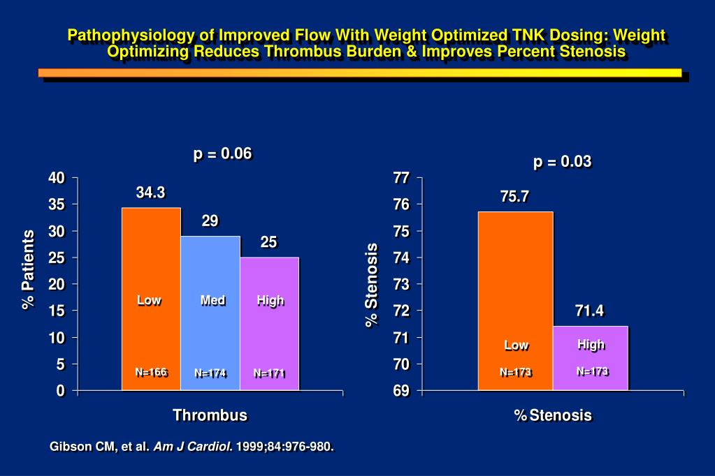 Pathophysiology of Improved Flow With Weight Optimized TNK Dosing: Weight Optimizing Reduces Thrombus Burden & Improves Percent Stenosis