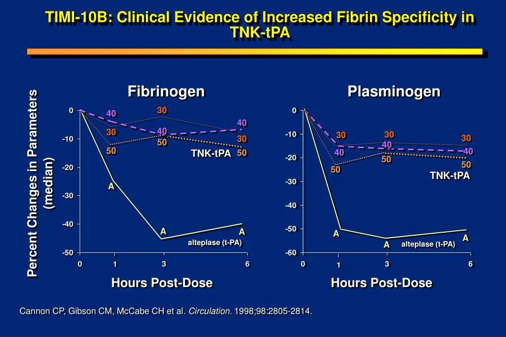 TIMI-10B: Clinical Evidence of Increased Fibrin Specificity in TNK-tPA