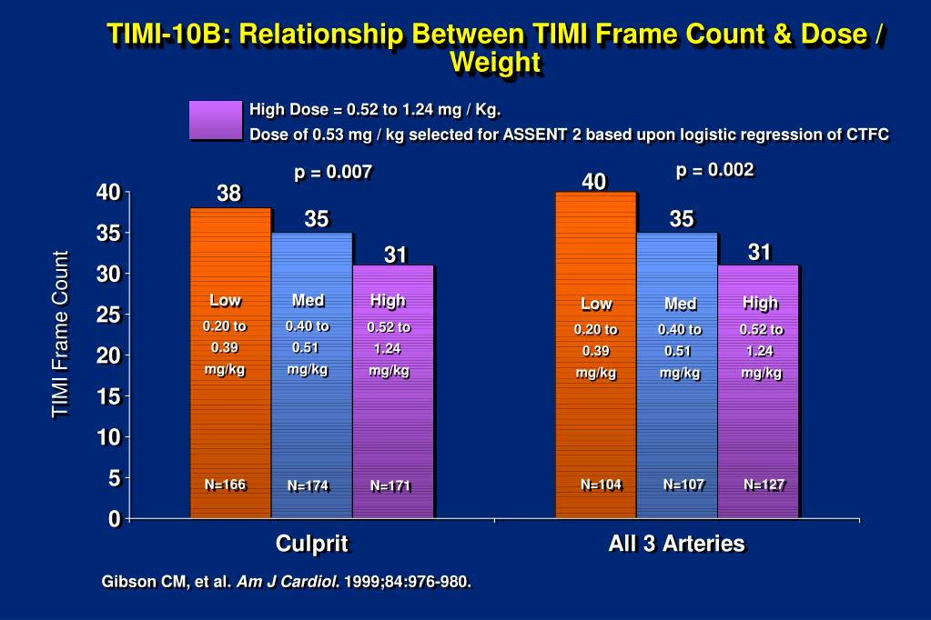 TIMI-10B: Relationship Between TIMI Frame Count & Dose / Weight