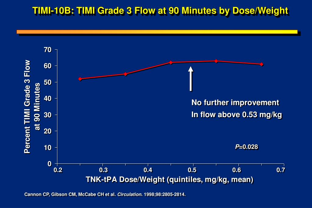 TIMI-10B: TIMI Grade 3 Flow at 90 Minutes by Dose/Weight