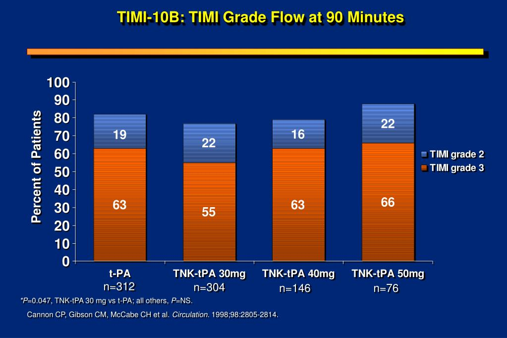 TIMI-10B: TIMI Grade Flow at 90 Minutes