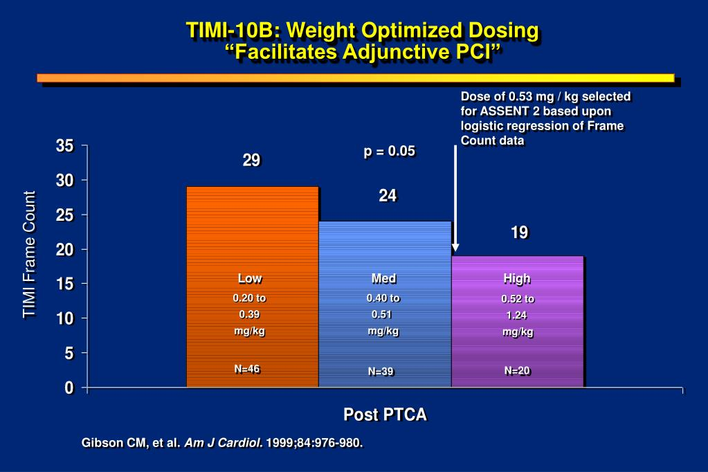 TIMI-10B: Weight Optimized Dosing