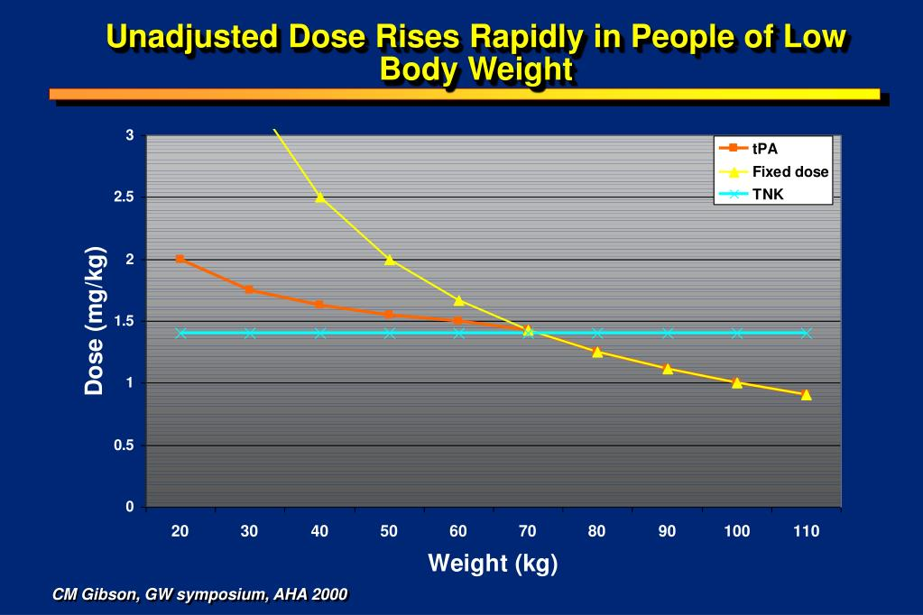 Unadjusted Dose Rises Rapidly in People of Low Body Weight