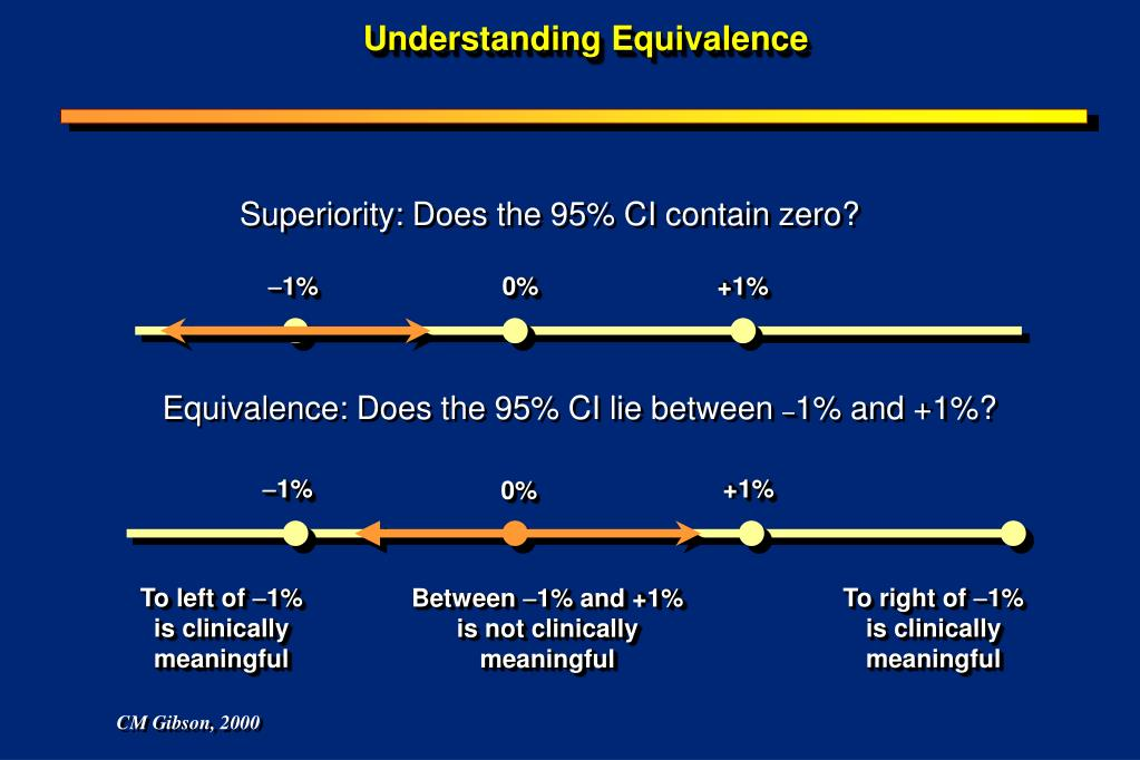Understanding Equivalence