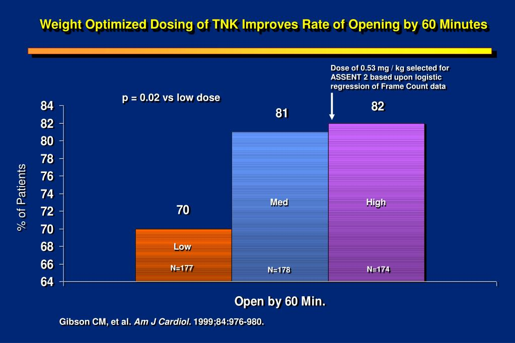 Weight Optimized Dosing of TNK Improves Rate of Opening by 60 Minutes