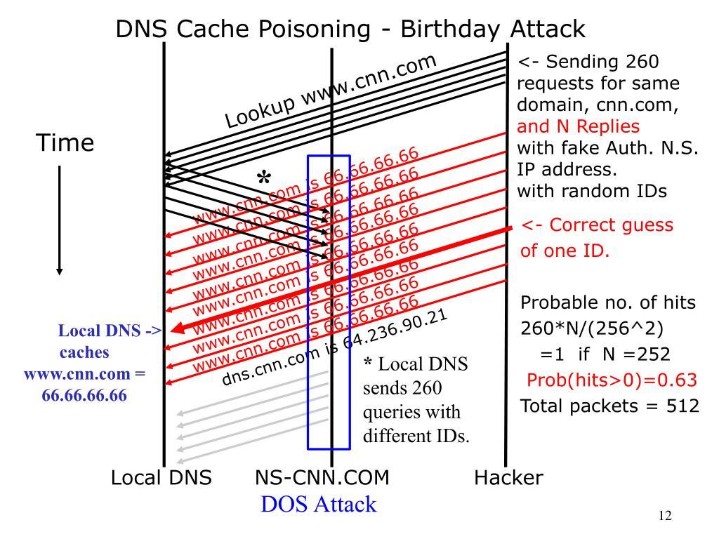 DNS Cache Poisoning - Birthday Attack