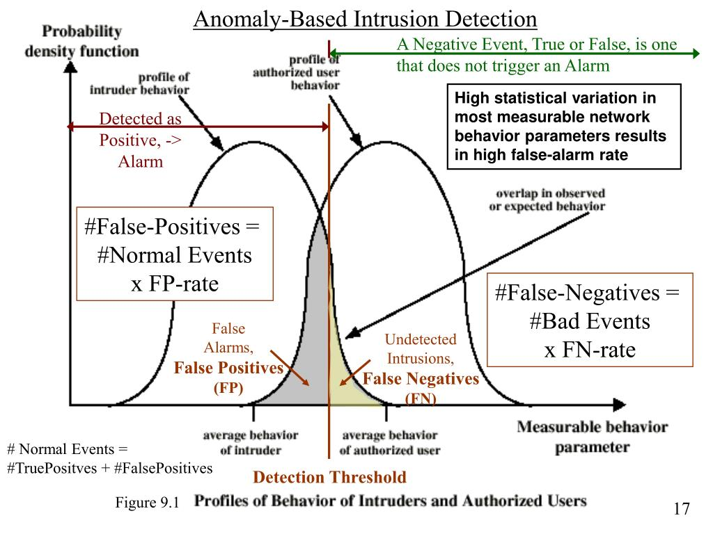 Anomaly-Based Intrusion Detection