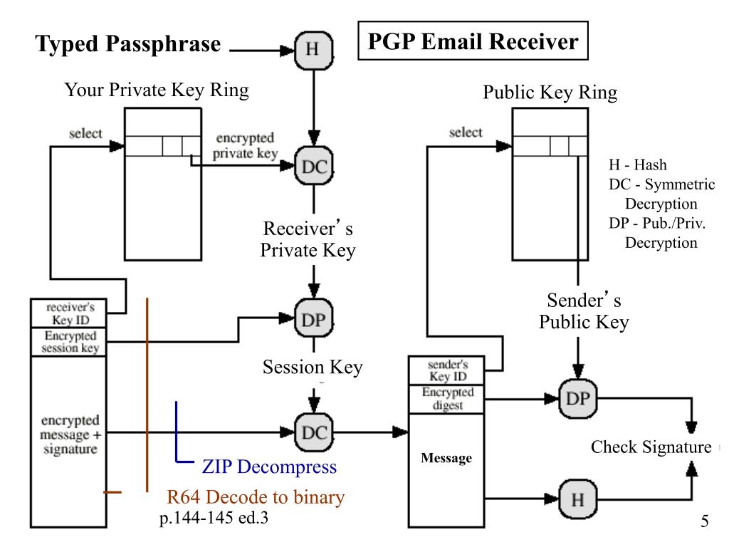 PGP Email Receiver