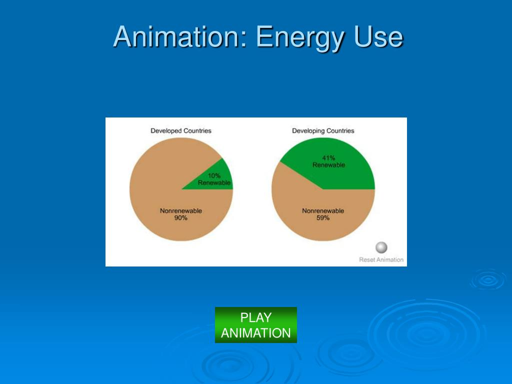Animation: Energy Use