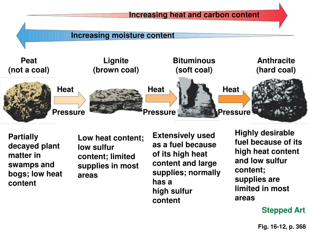 Increasing heat and carbon content