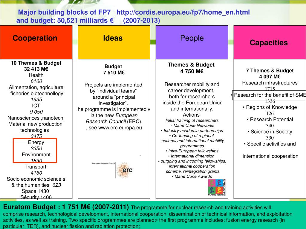 Major building blocks of FP7   http://cordis.europa.eu/fp7/home_en.html