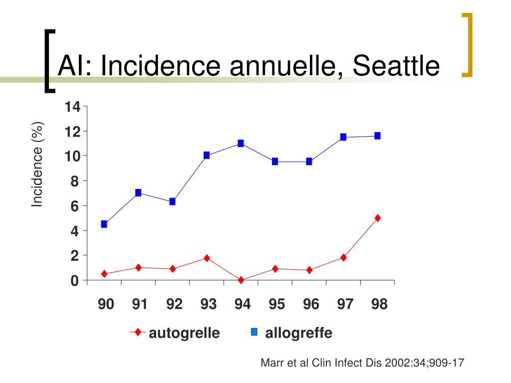 AI: Incidence annuelle, Seattle