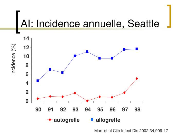Ai incidence annuelle seattle